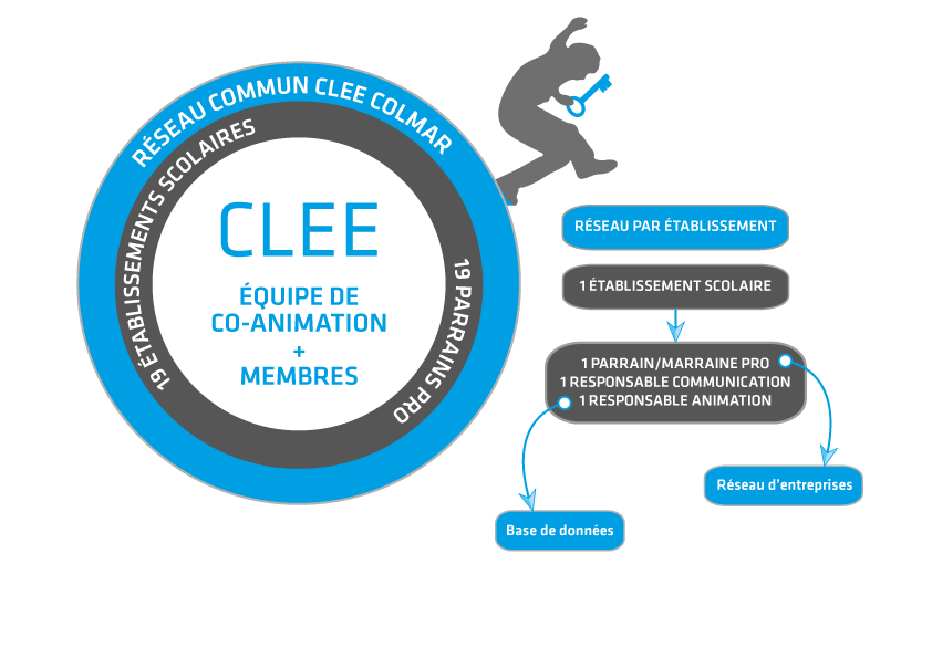 Infographie CLEE Colmar